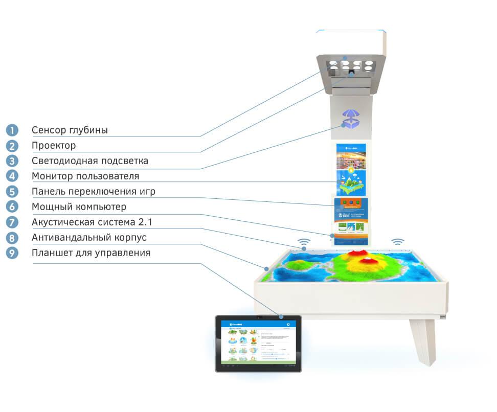 комплектация интерактивная песочница isandbox mini