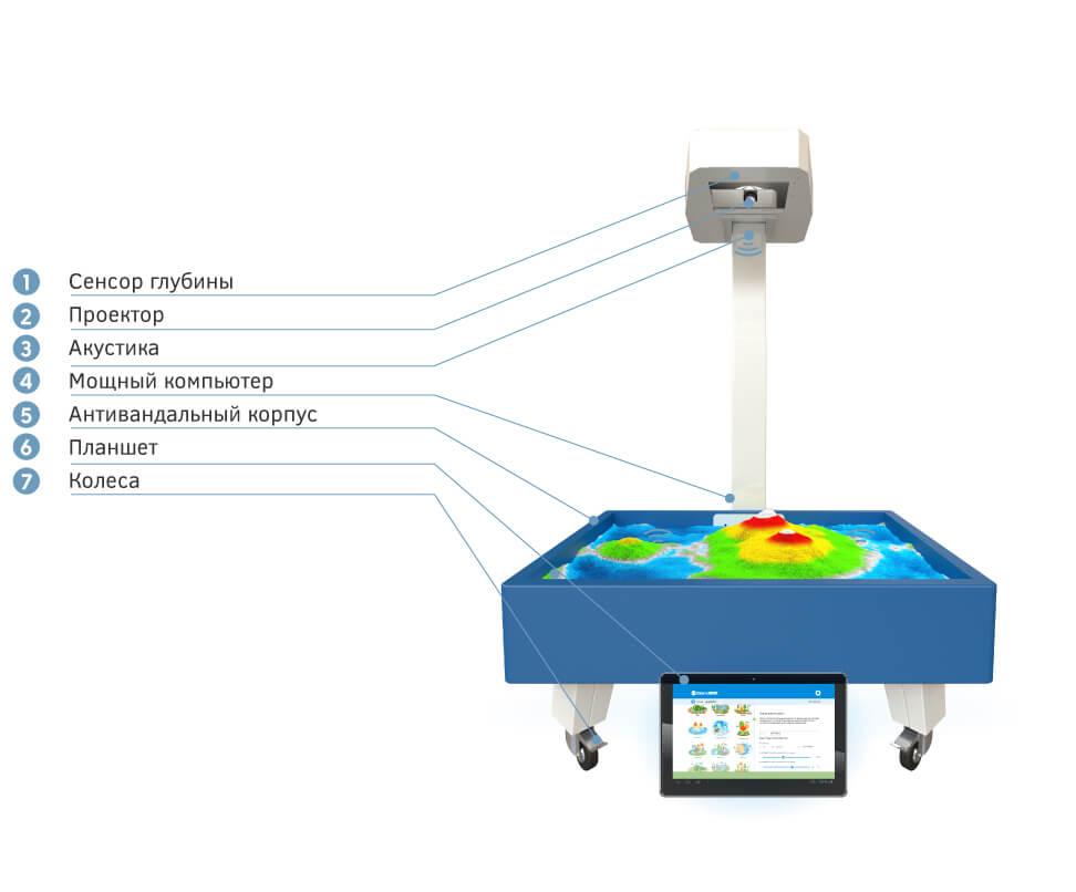 Комплектация Интерактивная песочница iSandBOX Small