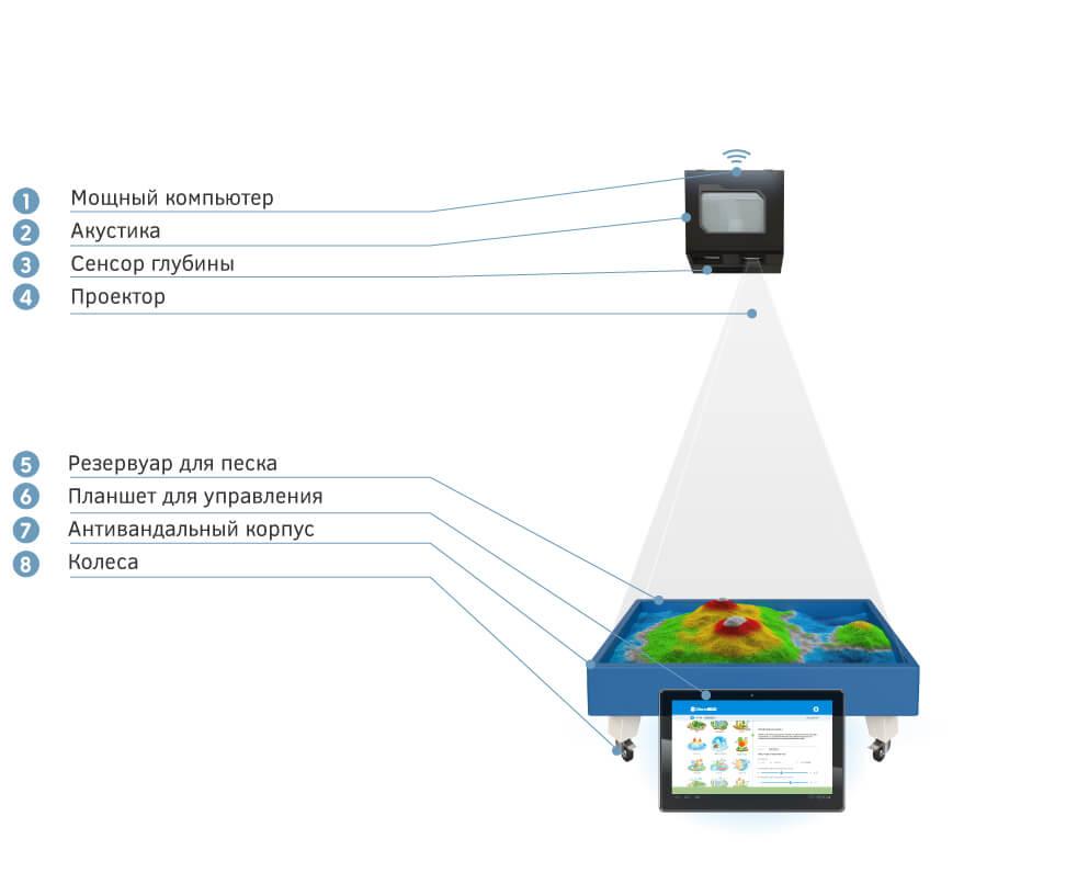 комплектация интерактивная песочница isandbox lite