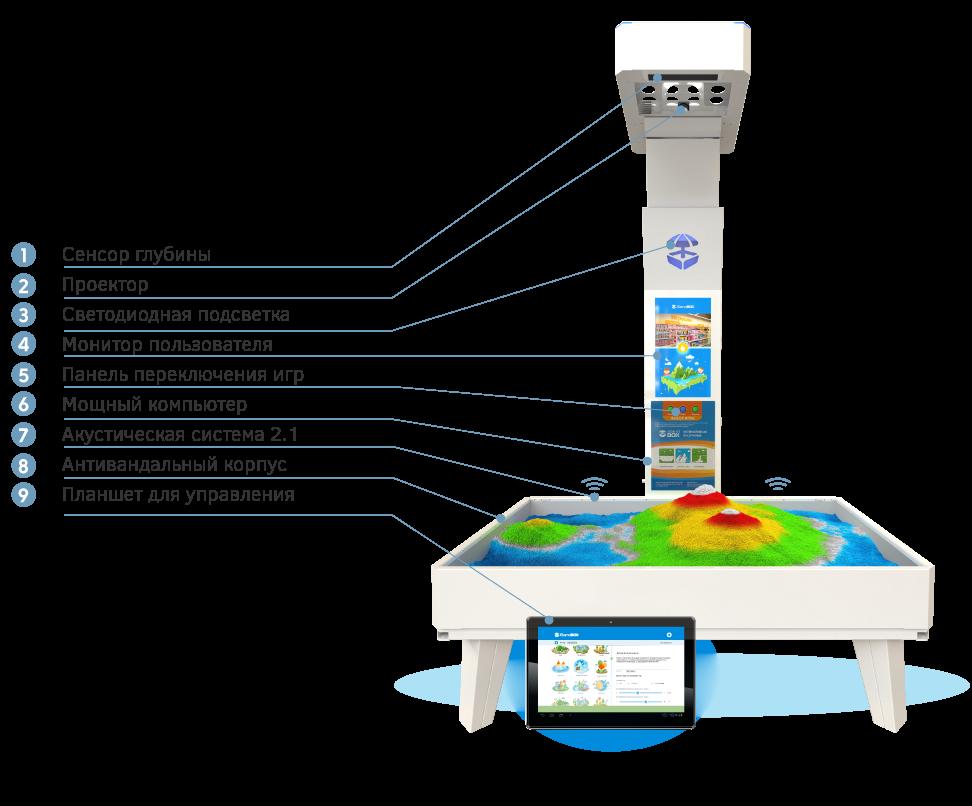 Комплектация Интерактивная песочница iSandBOX Standard